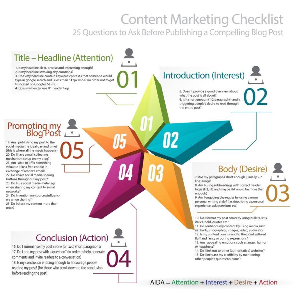 چک لیست بازاریابی محتوایی